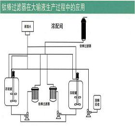 钛棒过滤器在大输液生产过程中的应用